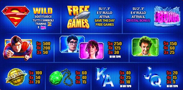 Slot machine online come funzionano
